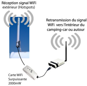 Comment avoir internet en camping car